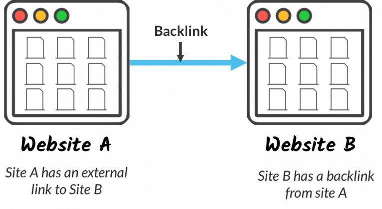 What is: Backlink